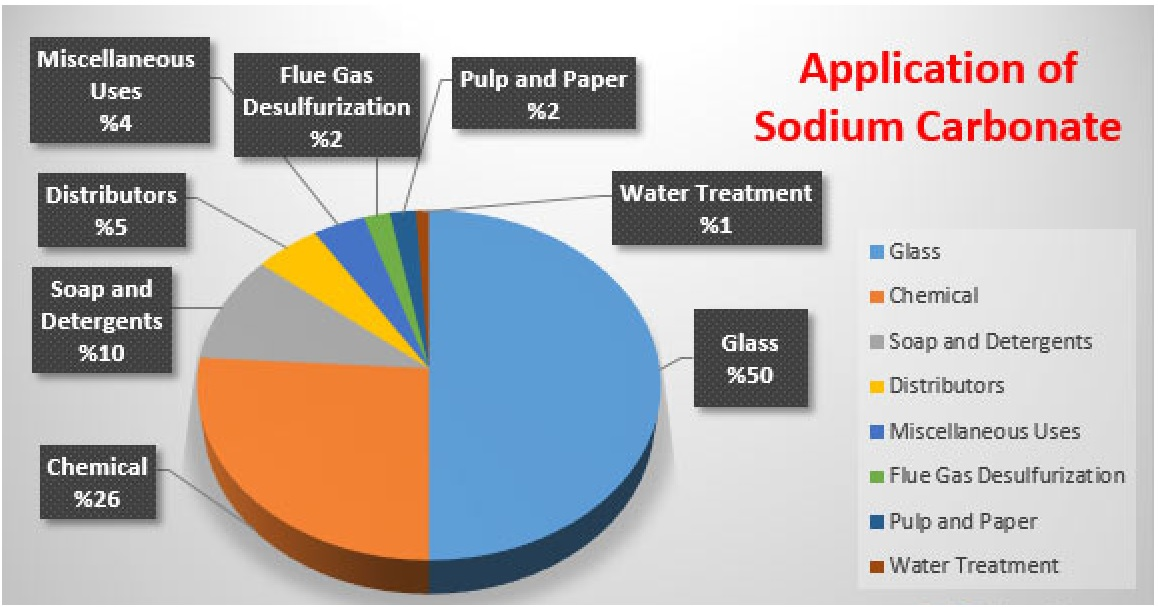 Applications of Soda Ash - Sodium Carbonate